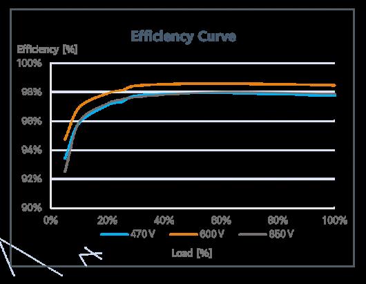 huawei-smart-energy-controller-model-SUN2000-3-10KTL-M-efficiency-curve